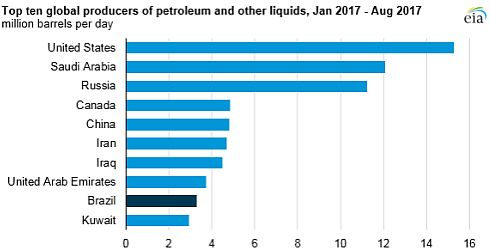 BRAZIL WORLD's NINTH-LARGEST HYDROCARBONS PRODUCER ...