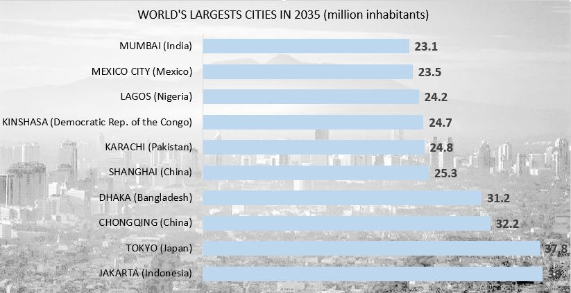 THE WORLD'S MOST POPULATED CITIES IN 2035 - Energy Global News