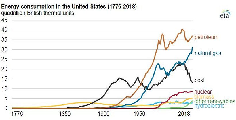 OIL, NATURAL GAS, AND COAL CONTINUE TO DOMINATE US ENERGY